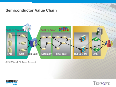 build to order supply chain