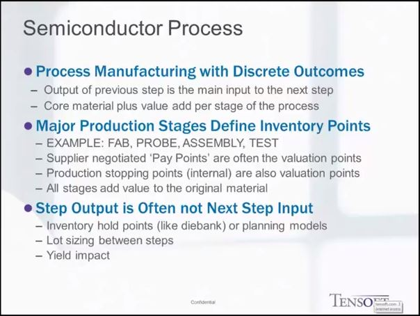 Standard Costing Semiconductor Process