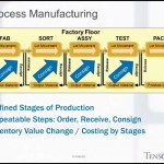 An Introduction to Standard Costing in the Technology Industry