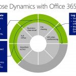 Dynamics and Office 365 Integration: Post-Convergence 2014 Thoughts