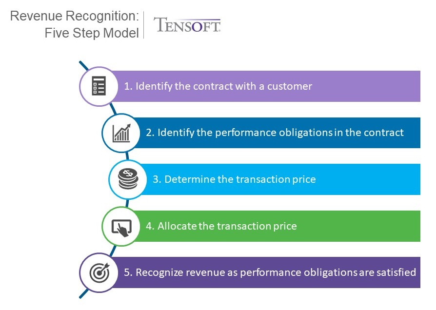 Revenue recognition five step model