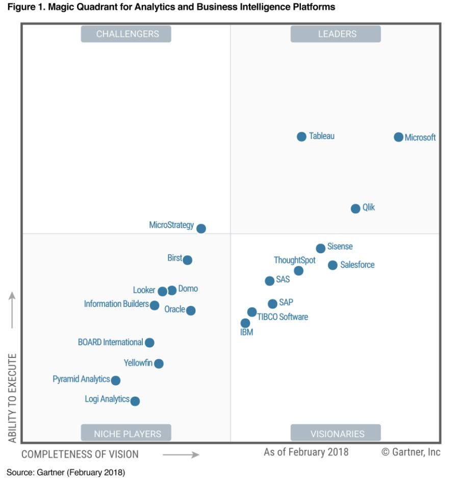 Microsoft Positioned in Leaders Quadrant with Power BI