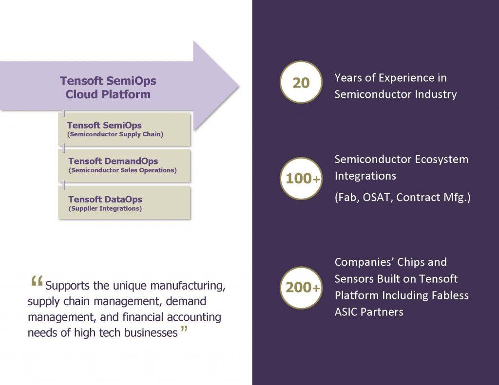 Tensoft SemiOps Cloud Platform