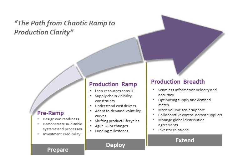 path from chaotic ramp to production clarity